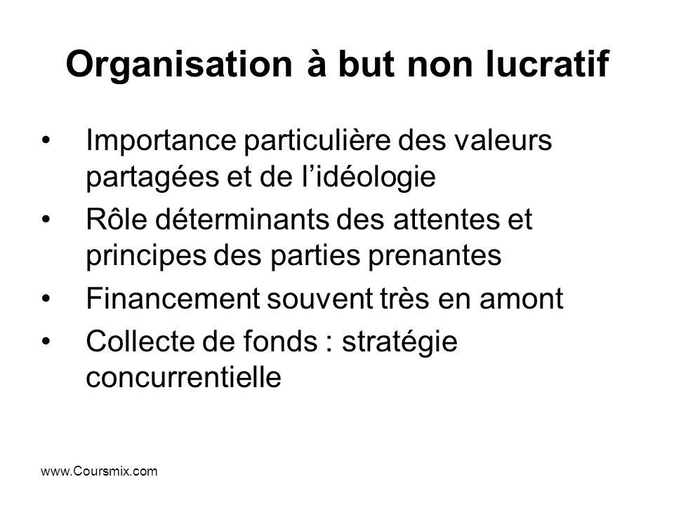 www.Coursmix.com Organisation à but non lucratif Importance particulière des valeurs partagées et de lidéologie Rôle déterminants des attentes et prin