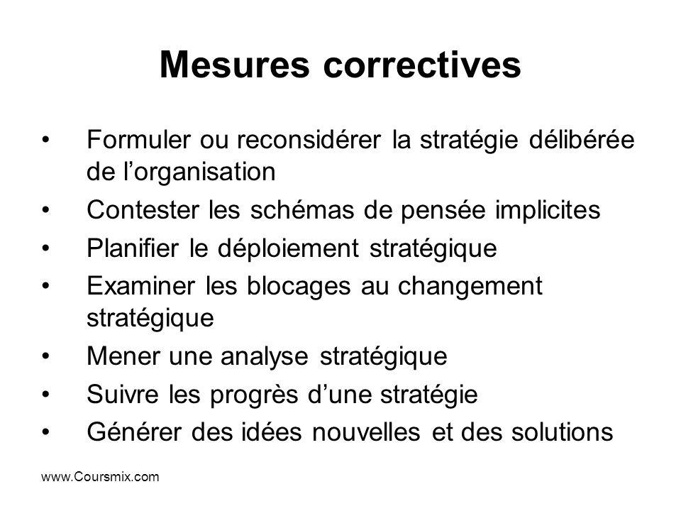 www.Coursmix.com Mesures correctives Formuler ou reconsidérer la stratégie délibérée de lorganisation Contester les schémas de pensée implicites Plani