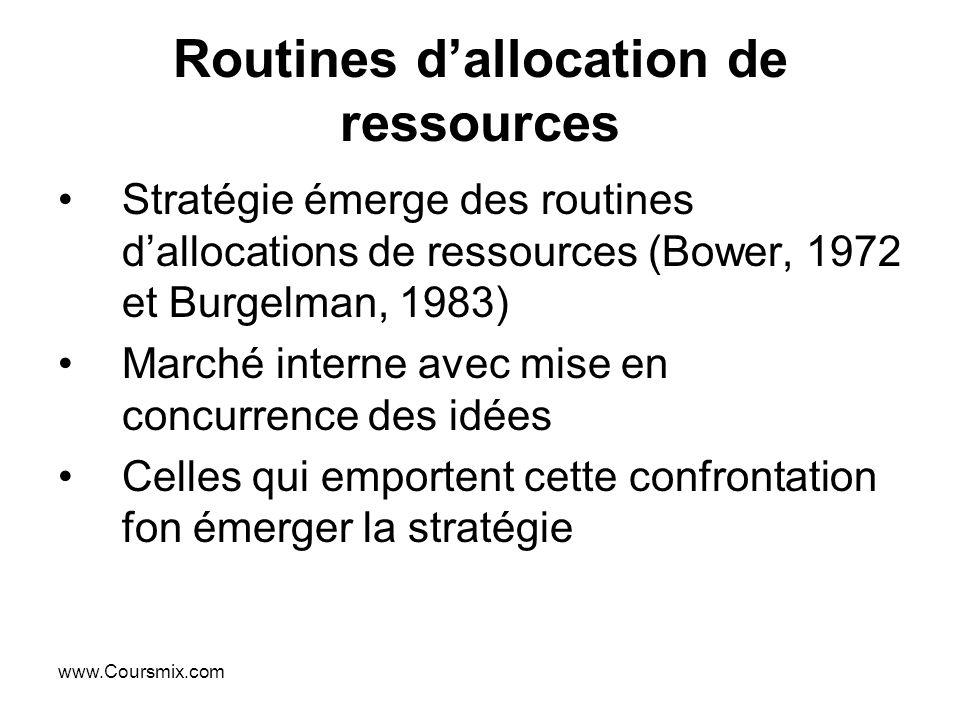 www.Coursmix.com Routines dallocation de ressources Stratégie émerge des routines dallocations de ressources (Bower, 1972 et Burgelman, 1983) Marché i