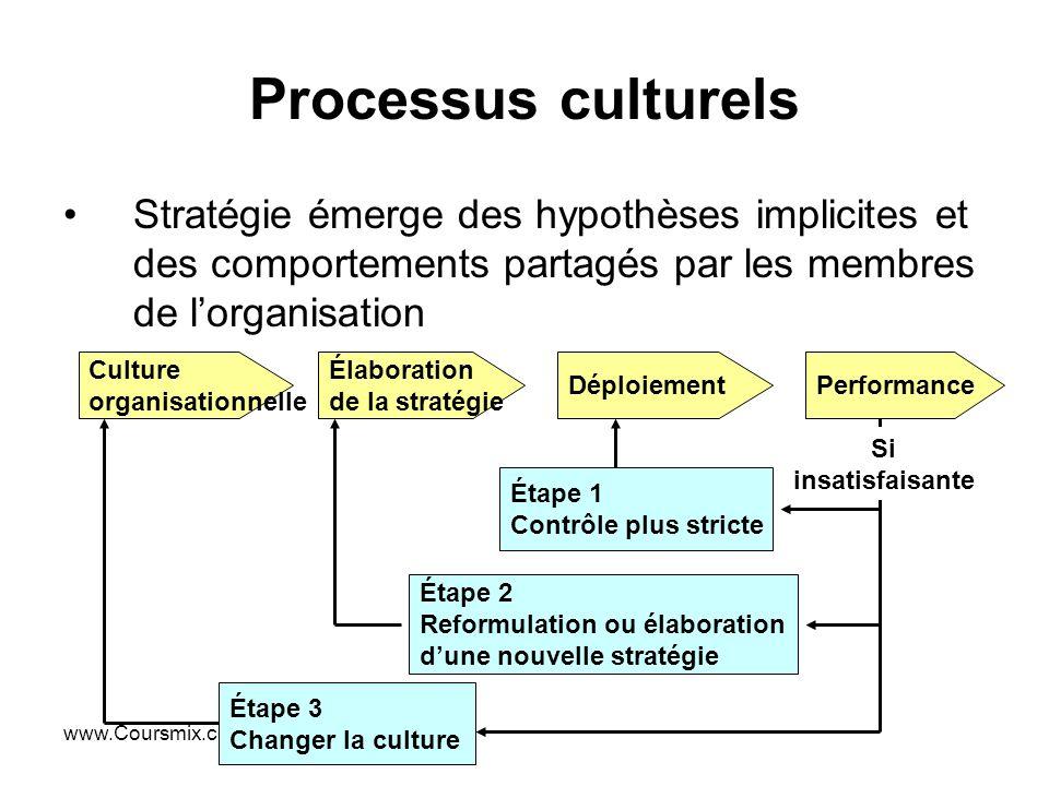 www.Coursmix.com Processus culturels Stratégie émerge des hypothèses implicites et des comportements partagés par les membres de lorganisation Culture