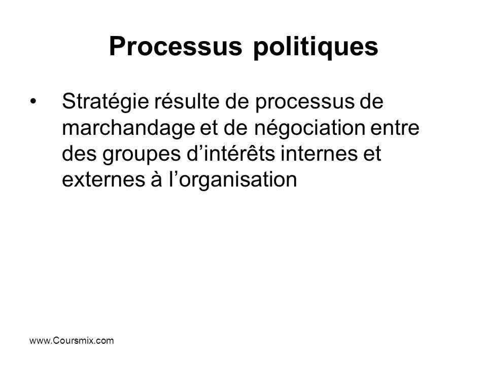 www.Coursmix.com Processus politiques Stratégie résulte de processus de marchandage et de négociation entre des groupes dintérêts internes et externes