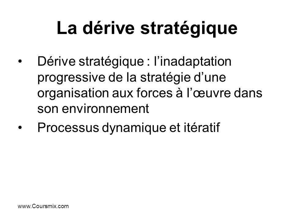 www.Coursmix.com La dérive stratégique Dérive stratégique : linadaptation progressive de la stratégie dune organisation aux forces à lœuvre dans son e