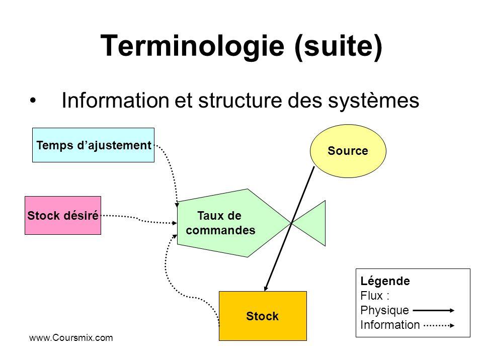 www.Coursmix.com Terminologie (suite) Information et structure des systèmes Temps dajustement Stock désiré Stock Légende Flux : Physique Information S