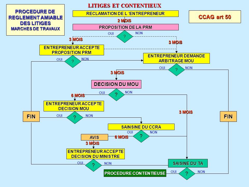 www.courmix.com LITIGES ET CONTENTIEUX RECLAMATION DE L ENTREPRENEUR PROPOSITION DE LA PRM 2 MOIS ? ENTREPRENEUR ACCEPTE PROPOSITION PRM ? ENTREPRENEU