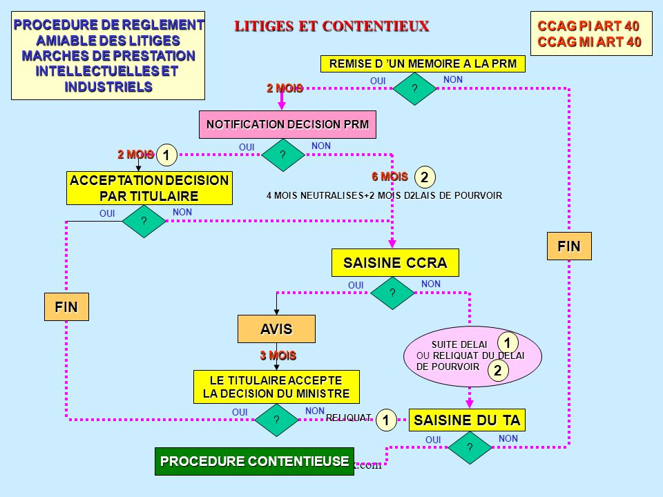 www.courmix.com LITIGES ET CONTENTIEUX REMISE D UN MEMOIRE A LA PRM ? OUI NON NOTIFICATION DECISION PRM ? OUI NON ACCEPTATION DECISION PAR TITULAIRE ?