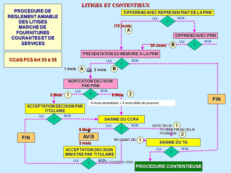 www.courmix.com LITIGES ET CONTENTIEUX DIFFEREND AVEC REPRESENTANT DE LA PRM ? OUI NON DIFFREND AVEC PRM ? OUI NON (15 jours) PRESENTATION DU MEMOIRE