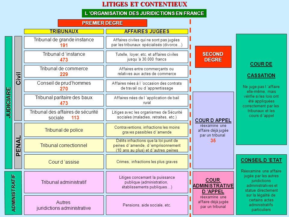 www.courmix.com LITIGES ET CONTENTIEUX L ORGANISATION DES JURIDICTIONS EN FRANCE JUDICIARE Civil Tribunal de grande instance 191 Tribunal de police Co