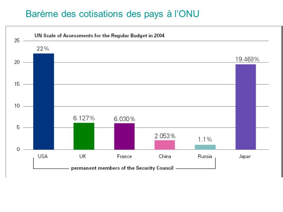 Barème des cotisations des pays à lONU