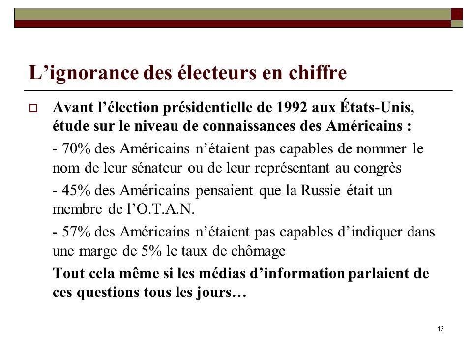 13 Lignorance des électeurs en chiffre Avant lélection présidentielle de 1992 aux États-Unis, étude sur le niveau de connaissances des Américains : -