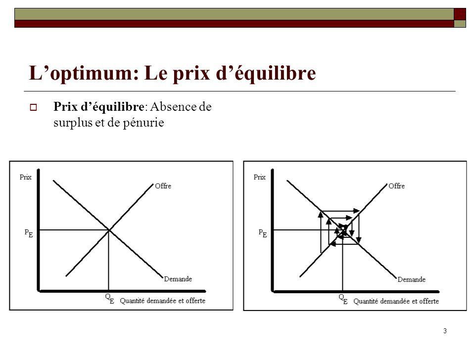 3 Loptimum: Le prix déquilibre Prix déquilibre: Absence de surplus et de pénurie