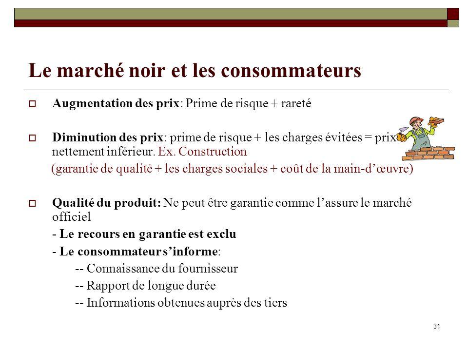31 Le marché noir et les consommateurs Augmentation des prix: Prime de risque + rareté Diminution des prix: prime de risque + les charges évitées = pr