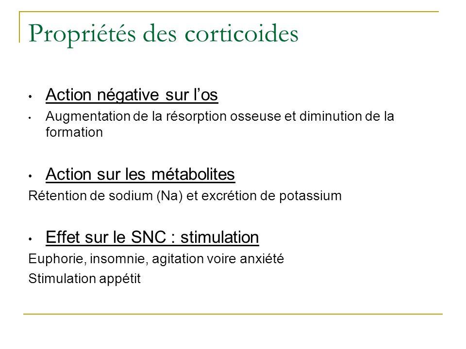 Propriétés des corticoides Action négative sur los Augmentation de la résorption osseuse et diminution de la formation Action sur les métabolites Réte