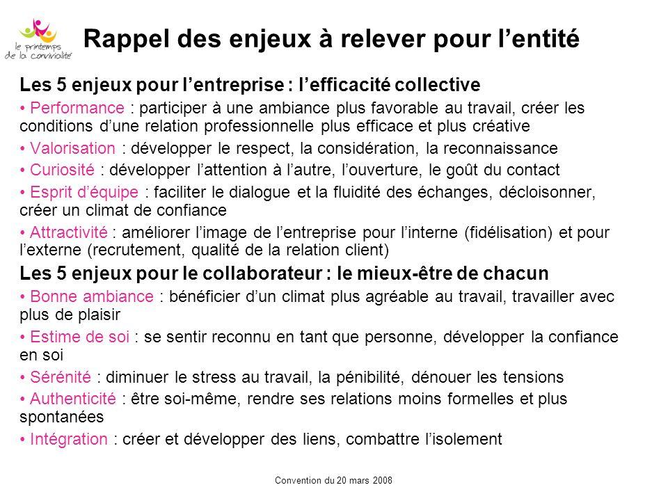 Convention du 20 mars 2008 Rappel des enjeux à relever pour lentité Les 5 enjeux pour lentreprise : lefficacité collective Performance : participer à