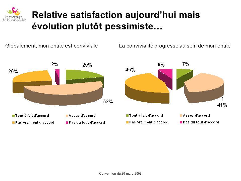 Convention du 20 mars 2008 Relative satisfaction aujourdhui mais évolution plutôt pessimiste… La convivialité progresse au sein de mon entitéGlobaleme