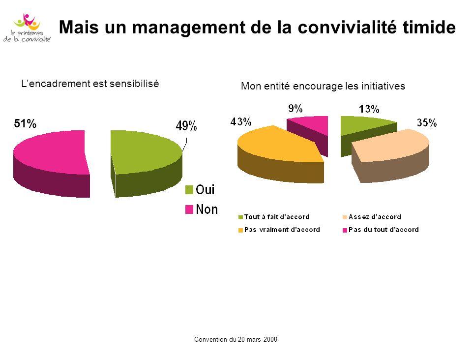 Convention du 20 mars 2008 Mais un management de la convivialité timide 51% Lencadrement est sensibilisé Mon entité encourage les initiatives