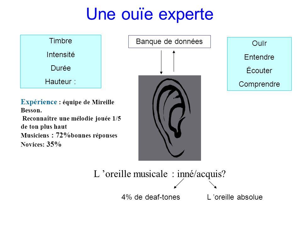 Une ouïe experte Timbre Intensité Durée Hauteur : Ouïr Entendre Écouter Comprendre Banque de données Expérience : équipe de Mireille Besson.