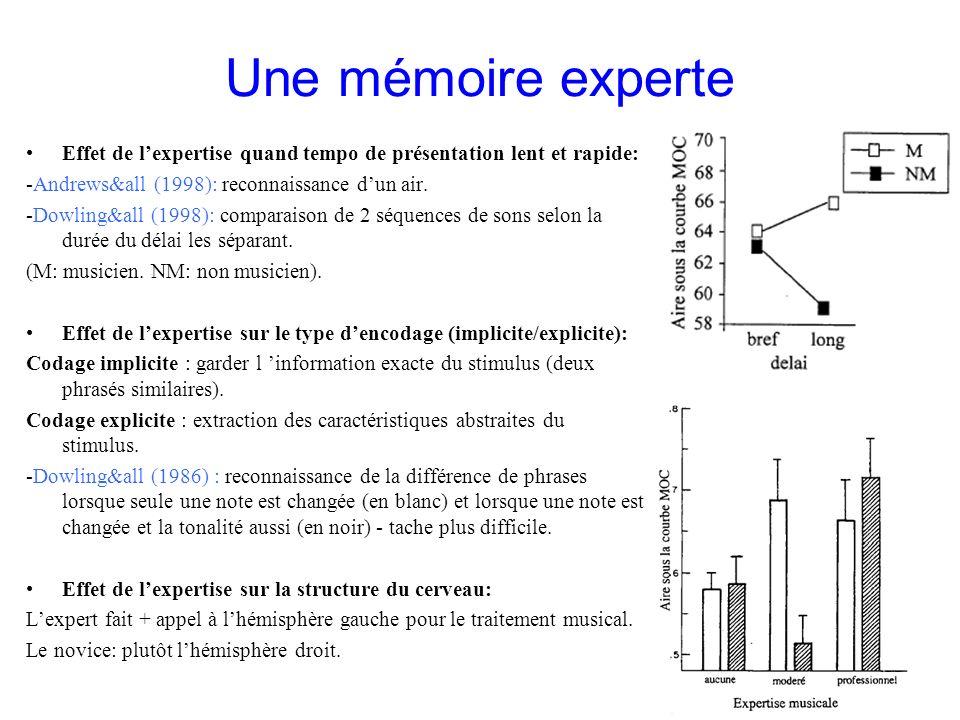 Une mémoire experte Effet de lexpertise quand tempo de présentation lent et rapide: -Andrews&all (1998): reconnaissance dun air. -Dowling&all (1998):