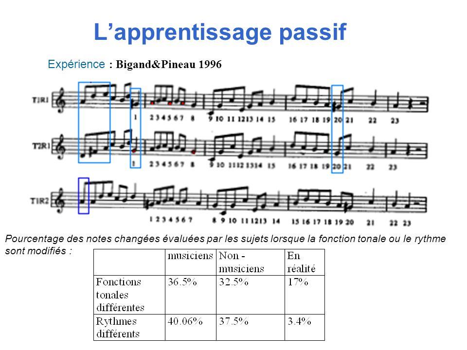 Lapprentissage passif Pourcentage des notes changées évaluées par les sujets lorsque la fonction tonale ou le rythme sont modifiés : Expérience : Biga