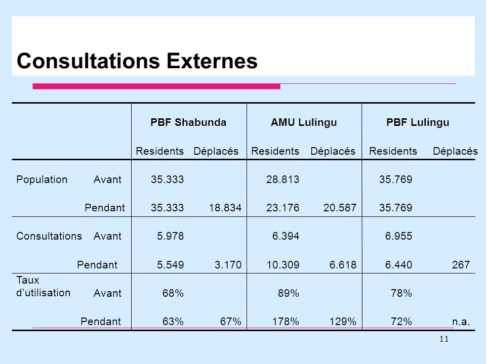 Consultations Externes 11 n.a.72%129%178%67%63%Pendant 78%89%68%Avant Taux dutilisation 2676.4406.61810.3093.1705.549Pendant 6.9556.3945.978AvantConsultations 35.76920.58723.17618.83435.333Pendant 35.76928.81335.333AvantPopulation DéplacésResidentsDéplacésResidentsDéplacésResidents PBF LulinguAMU LulinguPBF Shabunda