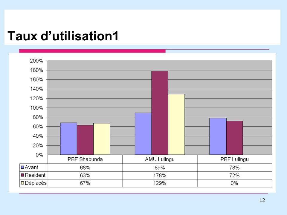 Taux dutilisation1 12