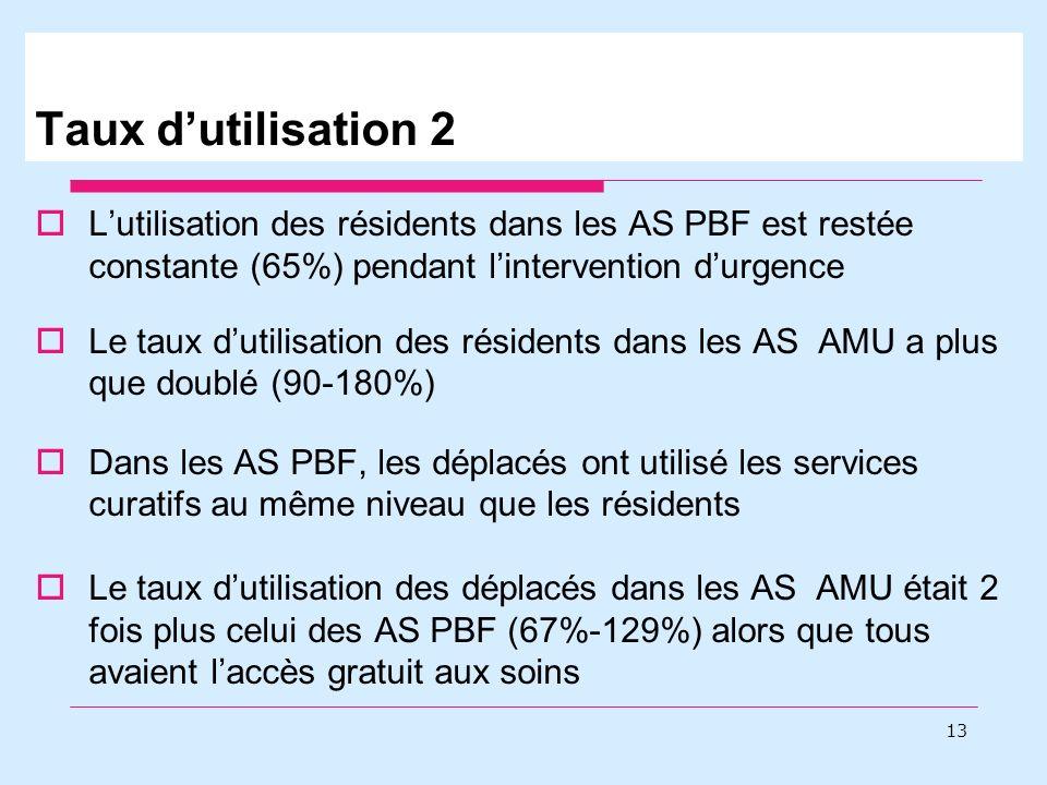 Lutilisation des résidents dans les AS PBF est restée constante (65%) pendant lintervention durgence Le taux dutilisation des résidents dans les AS AMU a plus que doublé (90-180%) Dans les AS PBF, les déplacés ont utilisé les services curatifs au même niveau que les résidents Le taux dutilisation des déplacés dans les AS AMU était 2 fois plus celui des AS PBF (67%-129%) alors que tous avaient laccès gratuit aux soins 13 Taux dutilisation 2