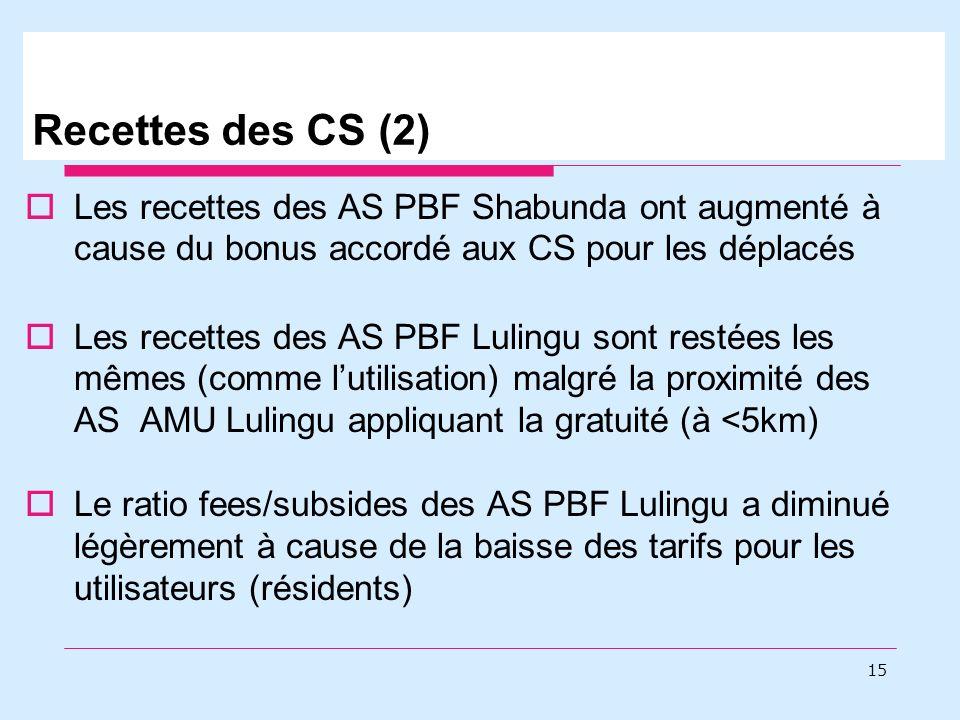 Recettes des CS (2) Les recettes des AS PBF Shabunda ont augmenté à cause du bonus accordé aux CS pour les déplacés Les recettes des AS PBF Lulingu sont restées les mêmes (comme lutilisation) malgré la proximité des AS AMU Lulingu appliquant la gratuité (à <5km) Le ratio fees/subsides des AS PBF Lulingu a diminué légèrement à cause de la baisse des tarifs pour les utilisateurs (résidents) 15