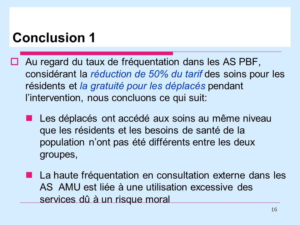 Conclusion 1 Au regard du taux de fréquentation dans les AS PBF, considérant la réduction de 50% du tarif des soins pour les résidents et la gratuité pour les déplacés pendant lintervention, nous concluons ce qui suit: Les déplacés ont accédé aux soins au même niveau que les résidents et les besoins de santé de la population nont pas été différents entre les deux groupes, La haute fréquentation en consultation externe dans les AS AMU est liée à une utilisation excessive des services dû à un risque moral 16