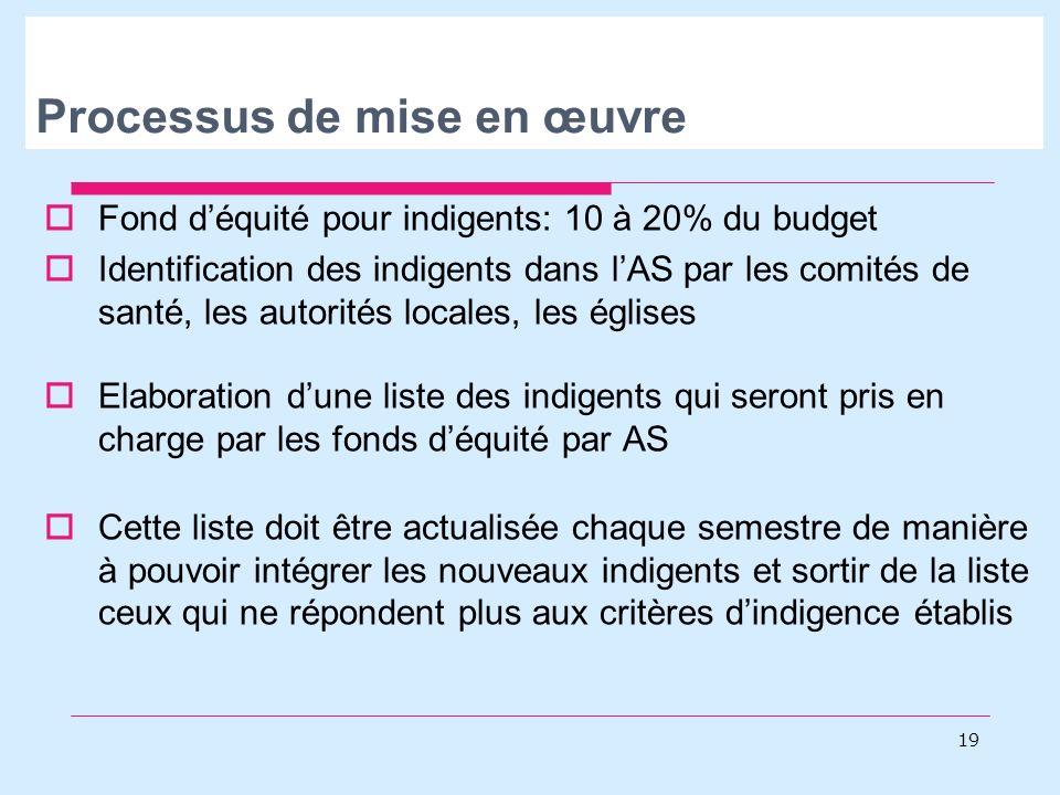 Processus de mise en œuvre Fond déquité pour indigents: 10 à 20% du budget Identification des indigents dans lAS par les comités de santé, les autorit