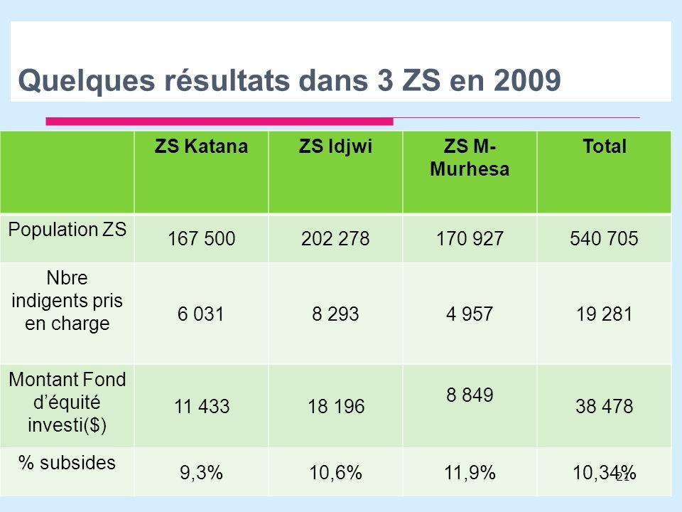 Quelques résultats dans 3 ZS en 2009 ZS KatanaZS IdjwiZS M- Murhesa Total Population ZS 167 500202 278170 927540 705 Nbre indigents pris en charge 6 0318 2934 95719 281 Montant Fond déquité investi($) 11 43318 196 8 849 38 478 % subsides 9,3%10,6%11,9%10,34% 21