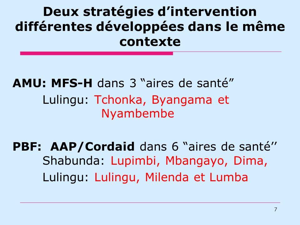 Deux stratégies dintervention différentes développées dans le même contexte 7 AMU: MFS-H dans 3 aires de santé Lulingu: Tchonka, Byangama et Nyambembe PBF: AAP/Cordaid dans 6 aires de santé Shabunda: Lupimbi, Mbangayo, Dima, Lulingu: Lulingu, Milenda et Lumba