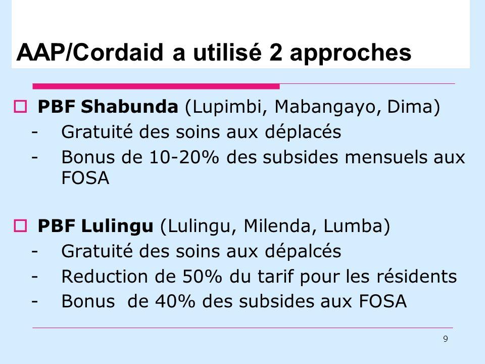 AAP/Cordaid a utilisé 2 approches PBF Shabunda (Lupimbi, Mabangayo, Dima) - Gratuité des soins aux déplacés -Bonus de 10-20% des subsides mensuels aux FOSA PBF Lulingu (Lulingu, Milenda, Lumba) -Gratuité des soins aux dépalcés -Reduction de 50% du tarif pour les résidents -Bonus de 40% des subsides aux FOSA 9