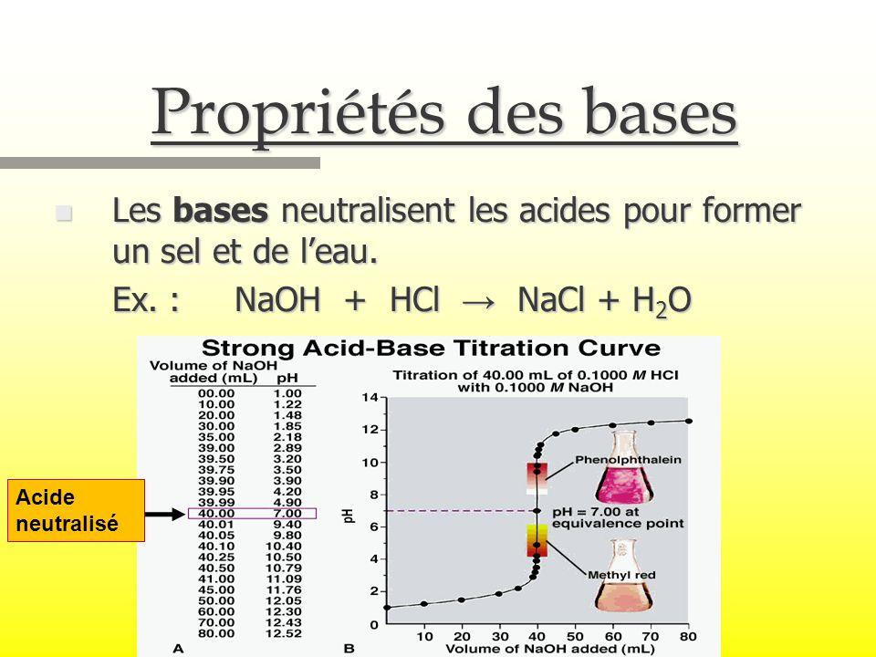 Propriétés des bases n Les bases neutralisent les acides pour former un sel et de leau. Ex. : NaOH + HCl NaCl + H 2 O Acide neutralisé