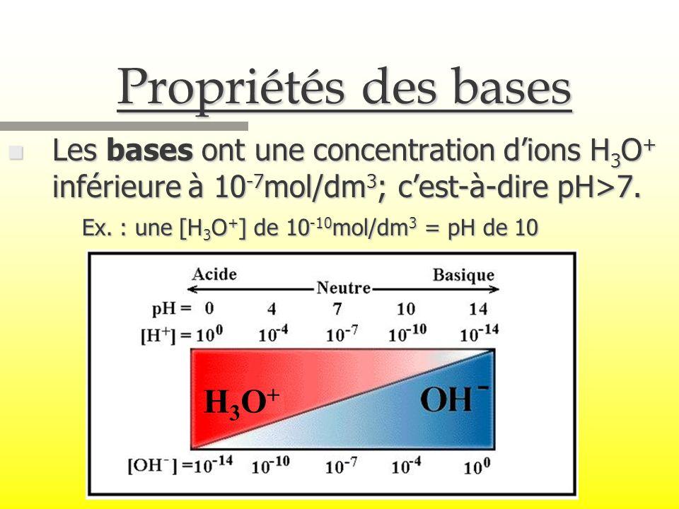 Propriétés des bases n Les bases ont une concentration dions H 3 O + inférieure à 10 -7 mol/dm 3 ; cest-à-dire pH>7. Ex. : une [H 3 O + ] de 10 -10 mo