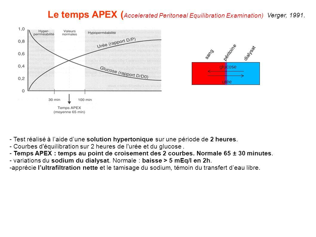 Le temps APEX ( Accelerated Peritoneal Equilibration Examination) - Test réalisé à laide dune solution hypertonique sur une période de 2 heures. - Cou