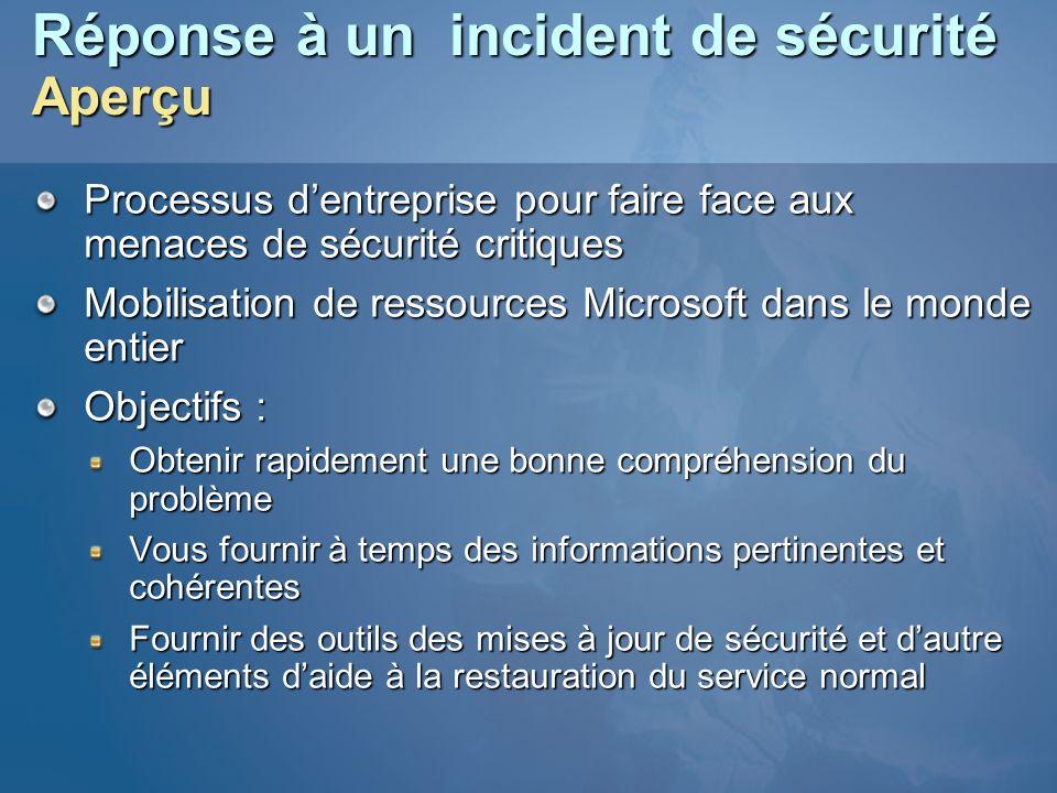 Réponse à un incident de sécurité Aperçu Processus dentreprise pour faire face aux menaces de sécurité critiques Mobilisation de ressources Microsoft