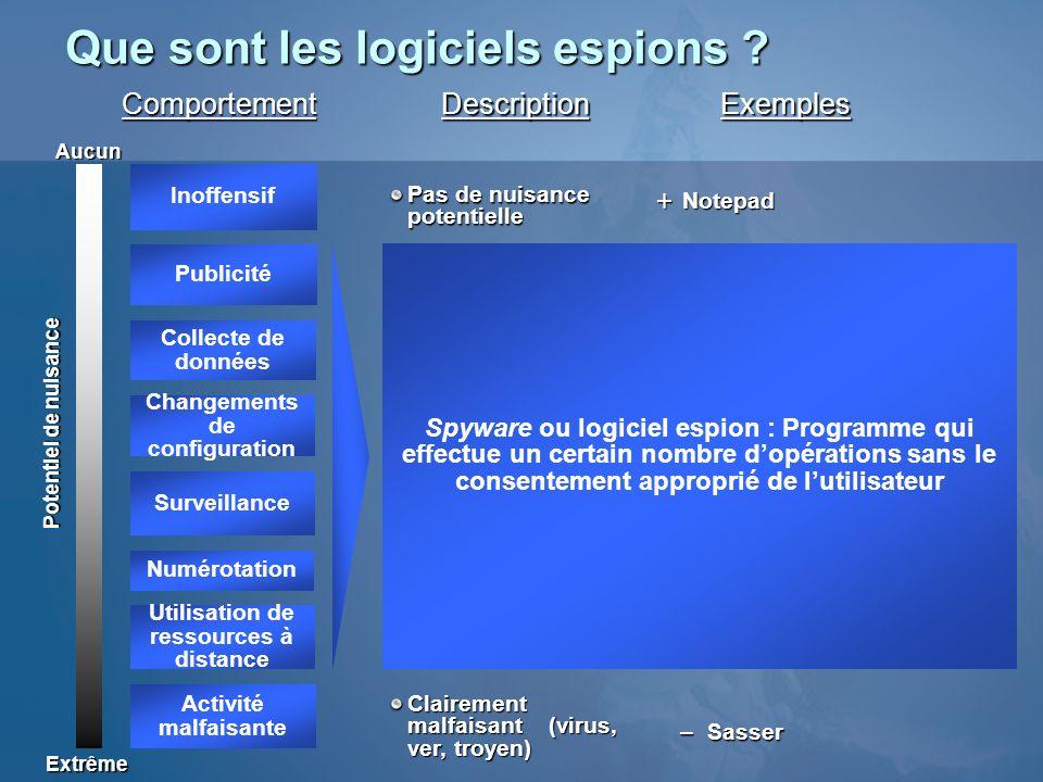 Que sont les logiciels espions ? ExemplesDescription Pas de nuisance potentielle Utilisation de ressources à distance Collecte de données personnelles