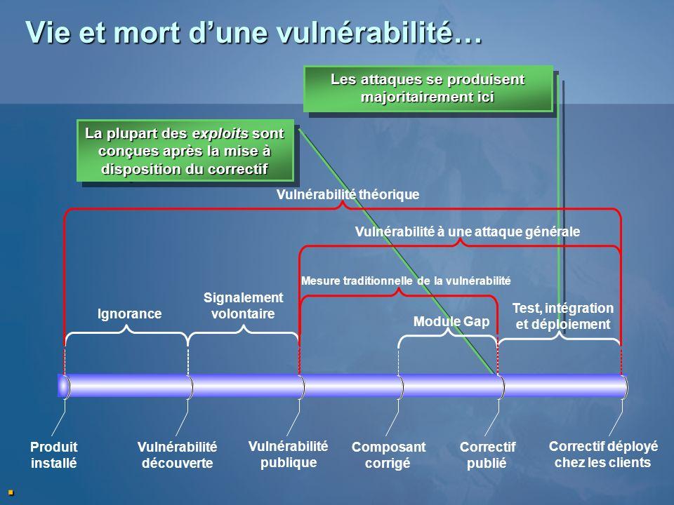 Vie et mort dune vulnérabilité… La plupart des exploits sont conçues après la mise à disposition du correctif Les attaques se produisent majoritaireme