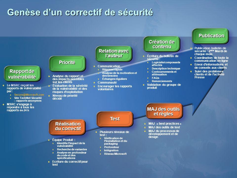 Genèse dun correctif de sécurité Priorité Analyse du rapport et des impacts possibles sur les clients Évaluation de la sévérité de la vulnérabilité et