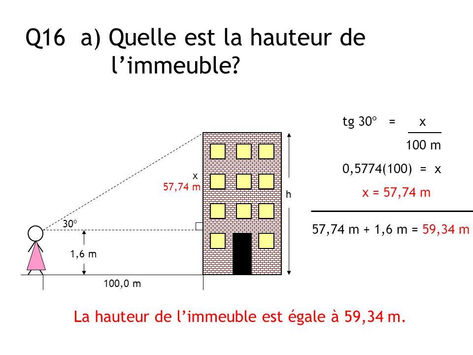 Q16 a) Quelle est la hauteur de limmeuble? 100,0 m 30º 1,6 m x La hauteur de limmeuble est égale à 59,34 m. tg 30º = x 100 m 0,5774(100) = x x = 57,74
