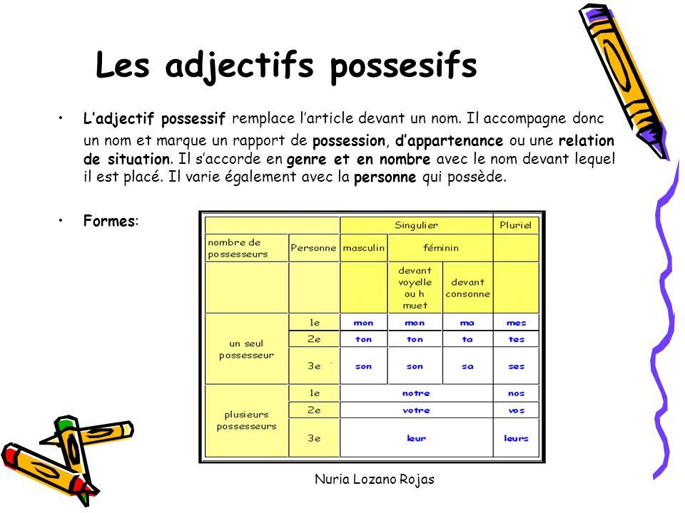 Nuria Lozano Rojas Les adjectifs possesifs Ladjectif possessif remplace larticle devant un nom.