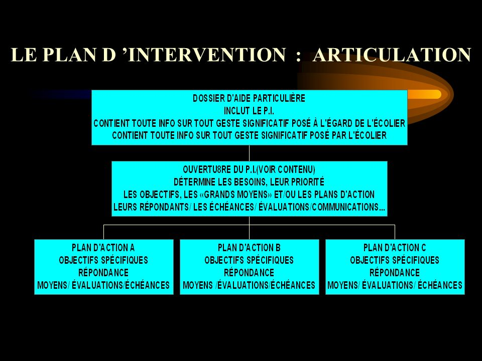 LE PLAN D INTERVENTION : ARTICULATION