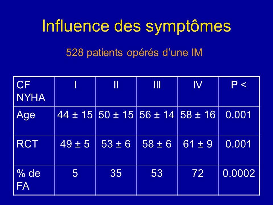 Influence des symptômes CF NYHA IIIIIIIVP < Age44 ± 1550 ± 1556 ± 1458 ± 160.001 RCT49 ± 553 ± 658 ± 661 ± 90.001 % de FA 53553720.0002 528 patients o
