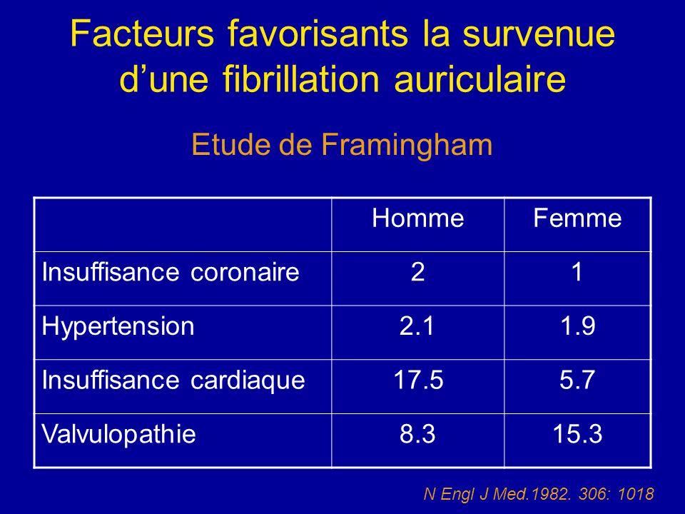 Facteurs favorisants la survenue dune fibrillation auriculaire HommeFemme Insuffisance coronaire21 Hypertension2.11.9 Insuffisance cardiaque17.55.7 Va