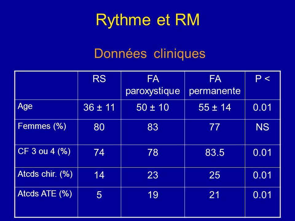 Rythme et RM RSFA paroxystique FA permanente P < Age 36 ± 1150 ± 1055 ± 140.01 Femmes (%) 808377NS CF 3 ou 4 (%) 747883.50.01 Atcds chir. (%) 1423250.