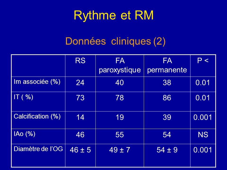 Rythme et RM RSFA paroxystique FA permanente P < Im associée (%) 2440380.01 IT ( %) 7378860.01 Calcification (%) 1419390.001 IAo (%) 465554NS Diamètre
