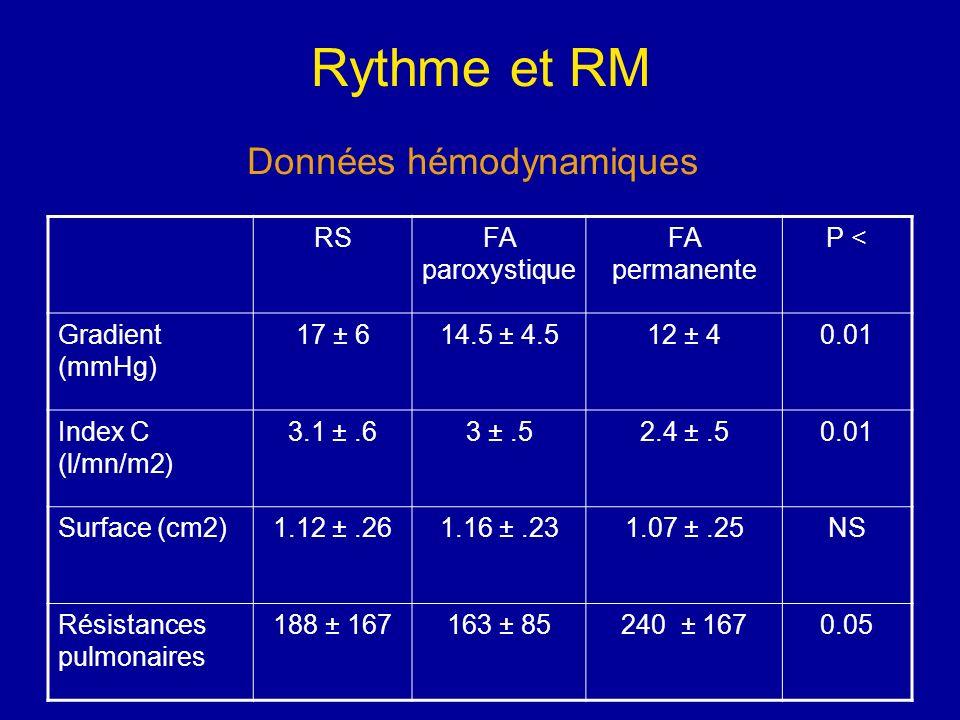 Rythme et RM RSFA paroxystique FA permanente P < Gradient (mmHg) 17 ± 614.5 ± 4.512 ± 40.01 Index C (l/mn/m2) 3.1 ±.63 ±.52.4 ±.50.01 Surface (cm2)1.1