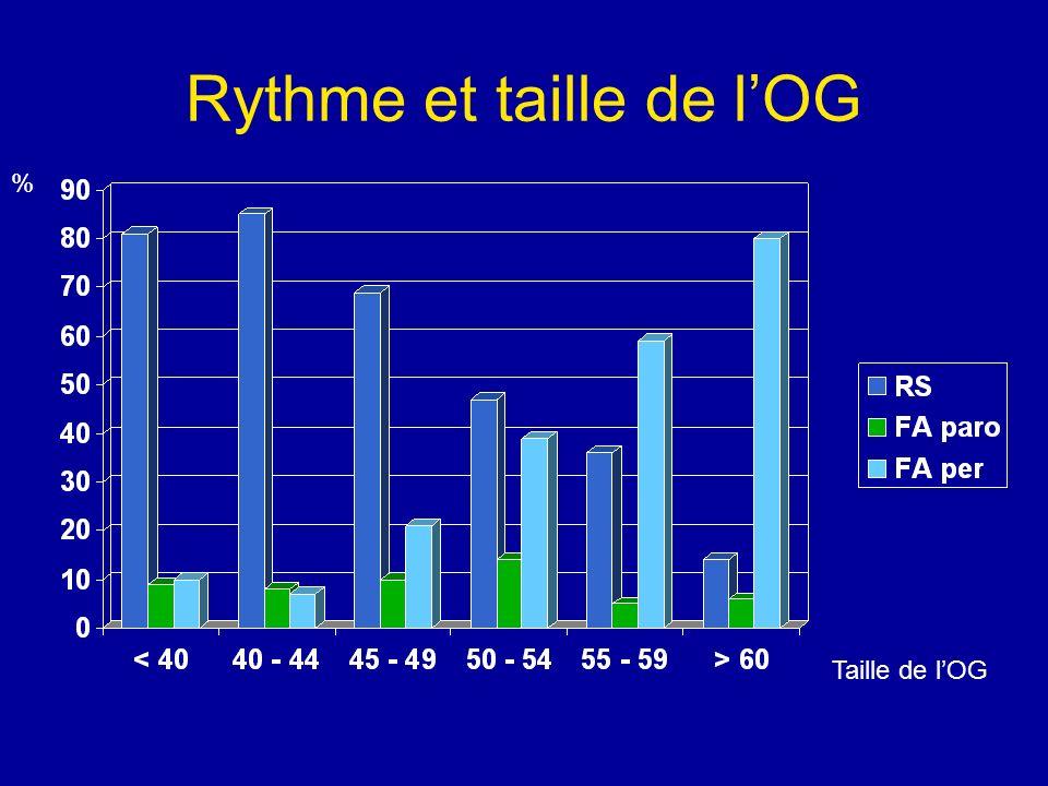 Rythme et taille de lOG % Taille de lOG