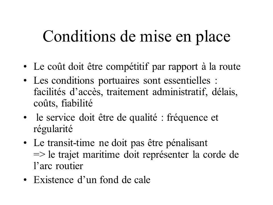 Conditions de mise en place Le coût doit être compétitif par rapport à la route Les conditions portuaires sont essentielles : facilités daccès, traite