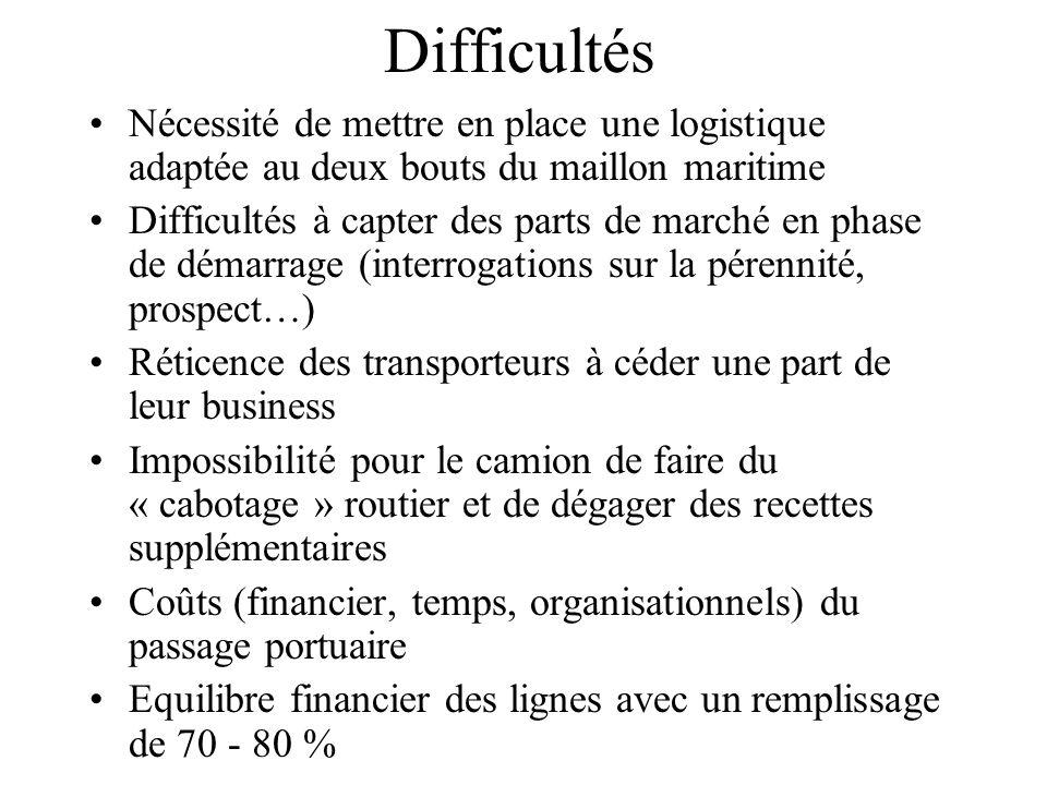 Difficultés Nécessité de mettre en place une logistique adaptée au deux bouts du maillon maritime Difficultés à capter des parts de marché en phase de