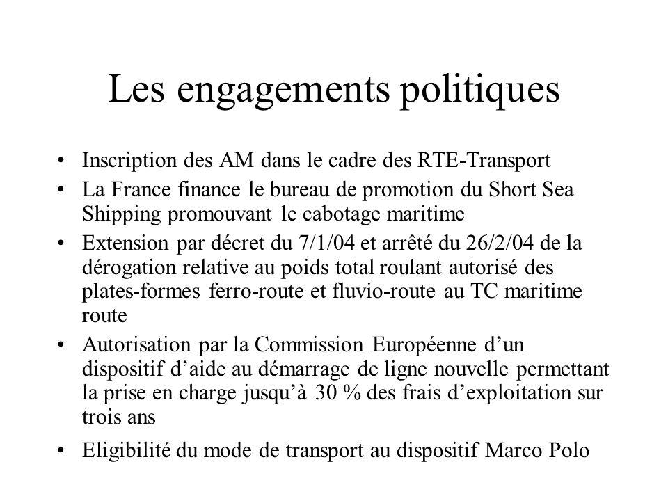 Les engagements politiques Inscription des AM dans le cadre des RTE-Transport La France finance le bureau de promotion du Short Sea Shipping promouvan